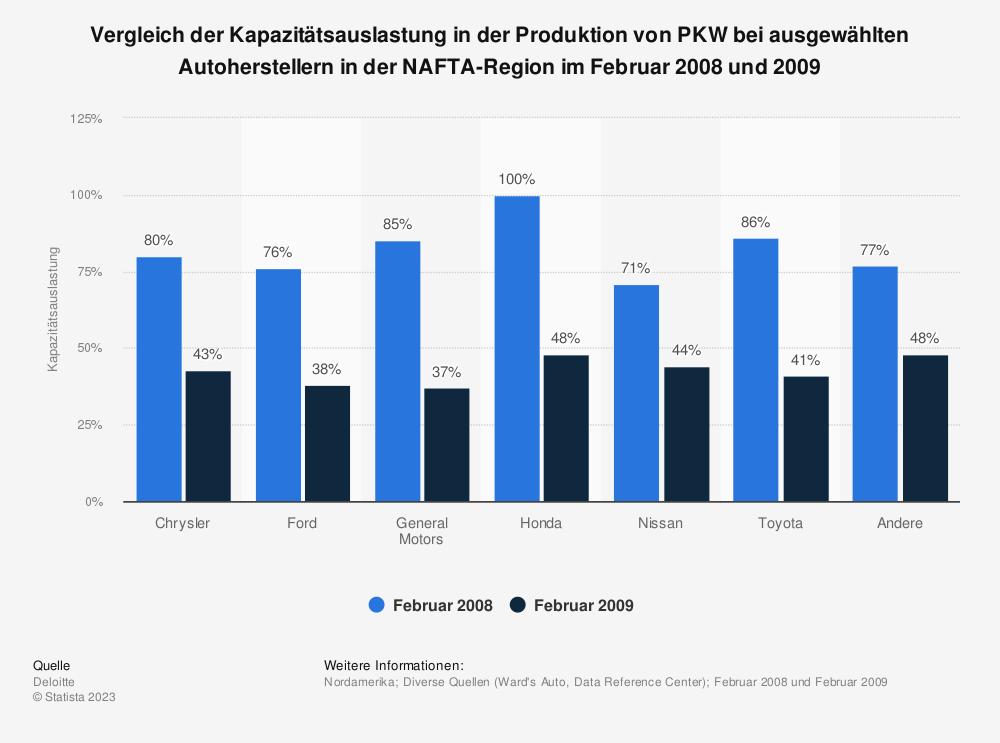 Statistik: Vergleich der Kapazitätsauslastung in der Produktion von PKW bei ausgewählten Autoherstellern in der NAFTA-Region im Februar 2008 und 2009 | Statista