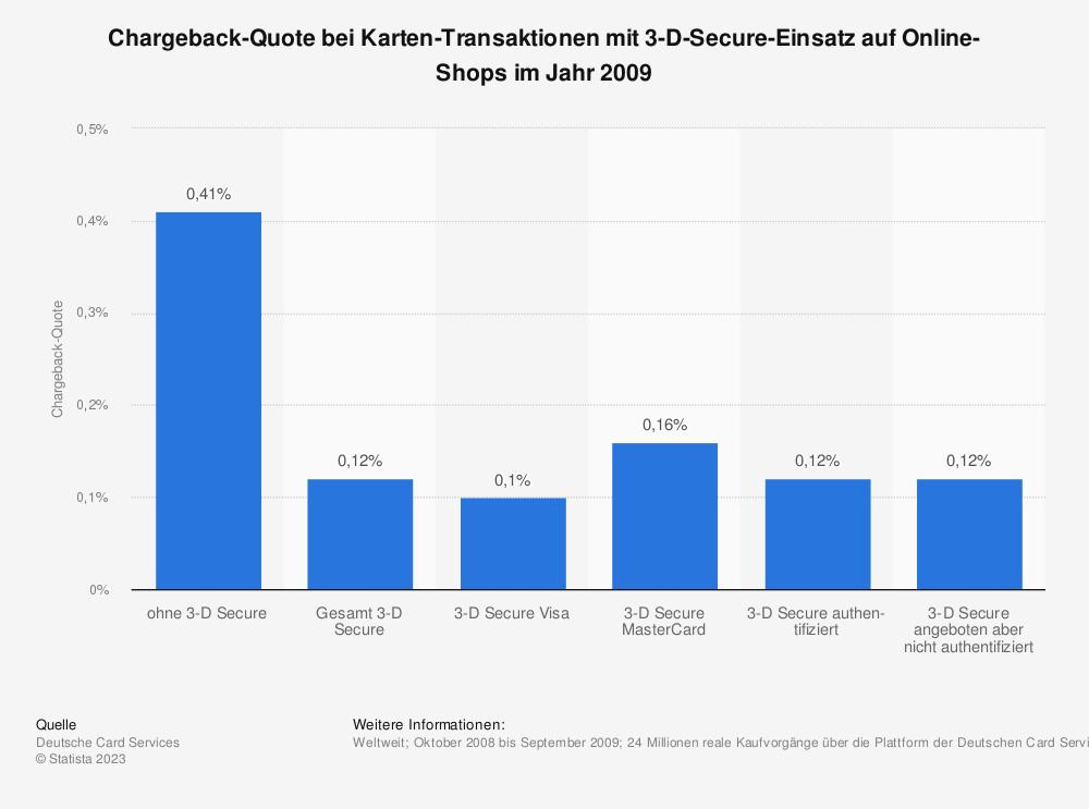 Statistik: Chargeback-Quote bei Karten-Transaktionen mit 3-D-Secure-Einsatz auf Online-Shops im Jahr 2009 | Statista