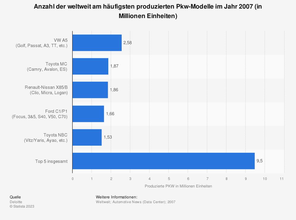Statistik: Anzahl der weltweit am häufigsten produzierten Pkw-Modelle im Jahr 2007 (in Millionen Einheiten) | Statista