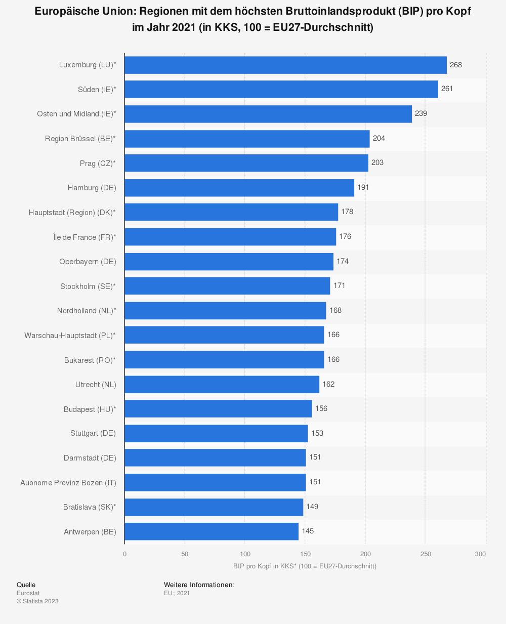 Statistik: Europäische Union: Regionen mit dem höchsten Bruttoinlandsprodukt (BIP) pro Kopf im Jahr 2015 (in KKS, 100 = EU-Durchschnitt) | Statista