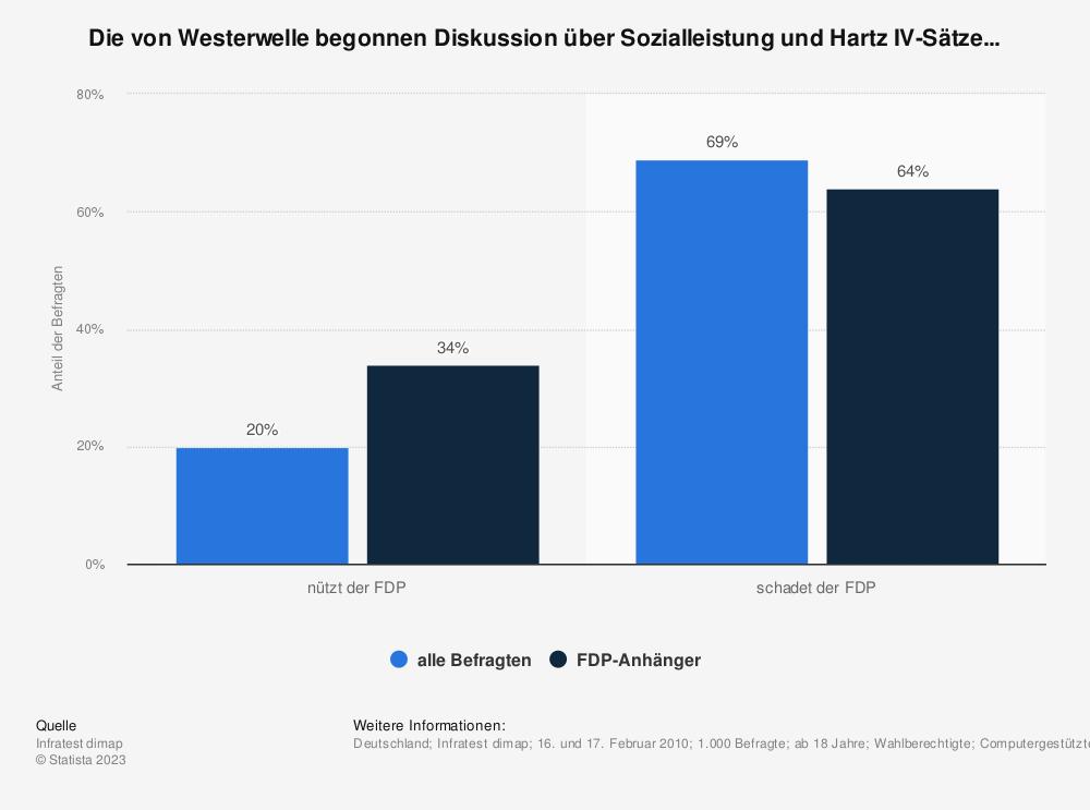 Statistik: Die von Westerwelle begonnen Diskussion über Sozialleistung und Hartz IV-Sätze... | Statista