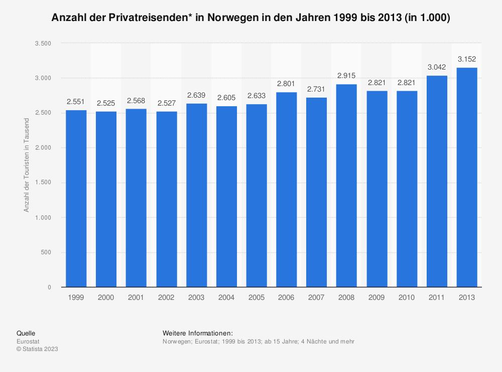 Statistik: Anzahl der Privatreisenden* in Norwegen in den Jahren 1997 bis 2013 (in 1.000) | Statista