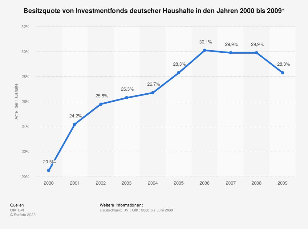 Statistik: Besitzquote von Investmentfonds deutscher Haushalte in den Jahren 2000 bis 2009* | Statista