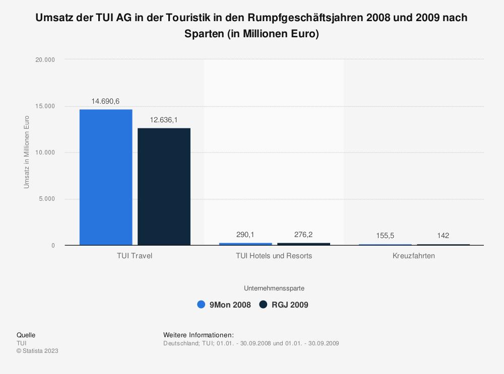 Statistik: Umsatz der TUI AG in der Touristik in den Rumpfgeschäftsjahren 2008 und 2009 nach Sparten (in Millionen Euro) | Statista