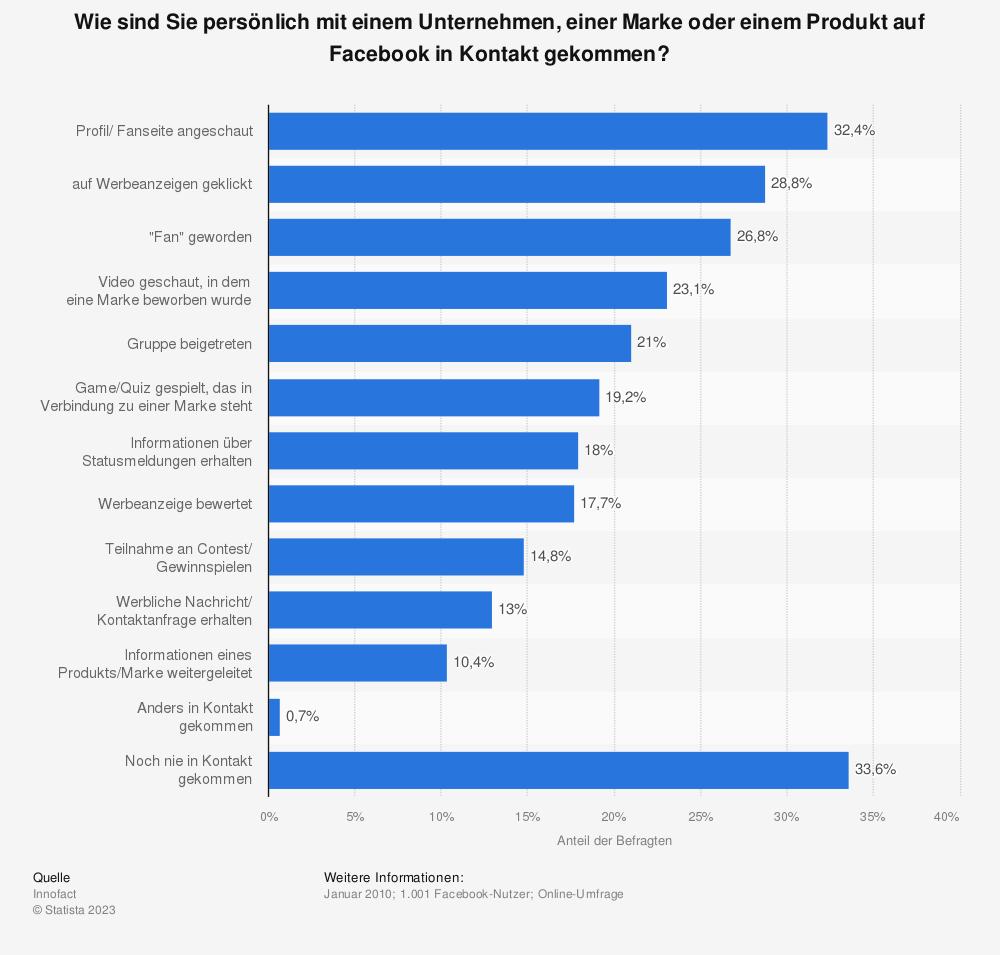 facebook deutschland kontakt