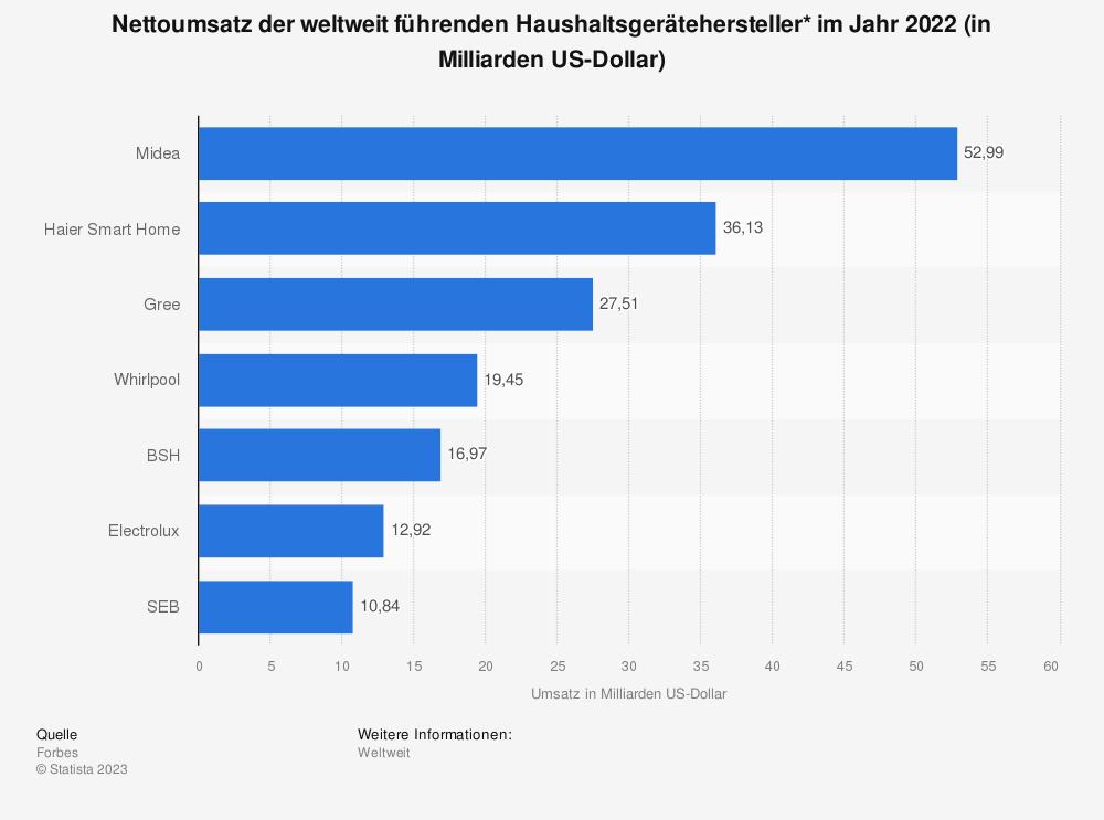 Statistik: Nettoumsatz der weltweit führenden Haushaltsgerätehersteller im Jahr 2020 (in Milliarden US-Dollar) | Statista