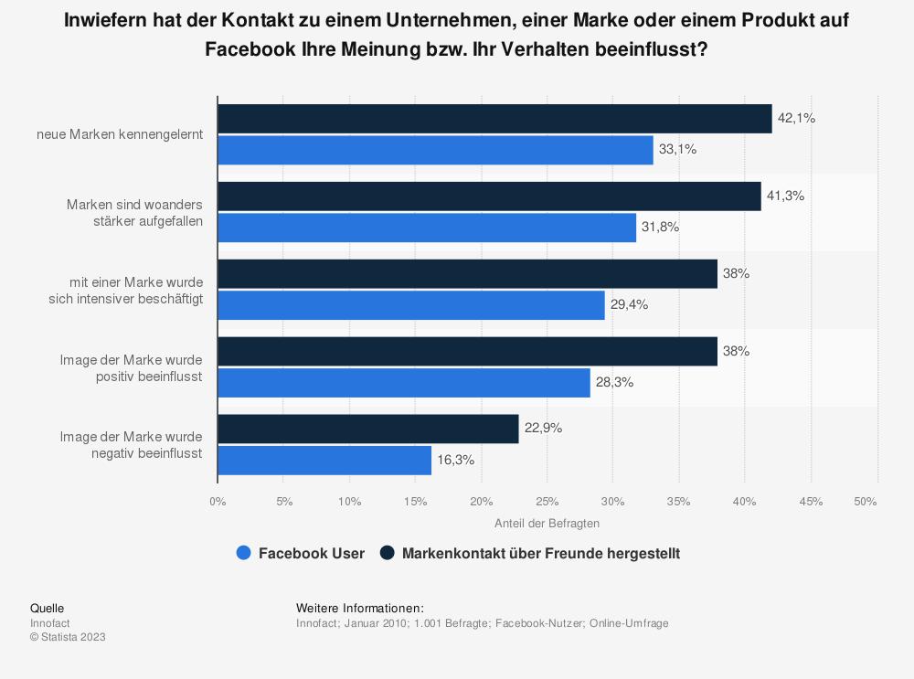 Statistik: Inwiefern hat der Kontakt zu einem Unternehmen, einer Marke oder einem Produkt auf Facebook Ihre Meinung bzw. Ihr Verhalten beeinflusst? | Statista