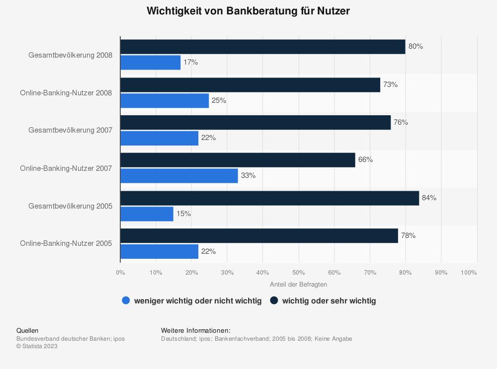 Statistik: Wichtigkeit von Bankberatung für Nutzer | Statista