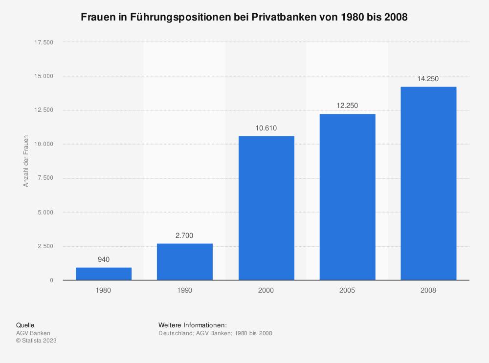 Statistik: Frauen in Führungspositionen bei Privatbanken von 1980 bis 2008 | Statista