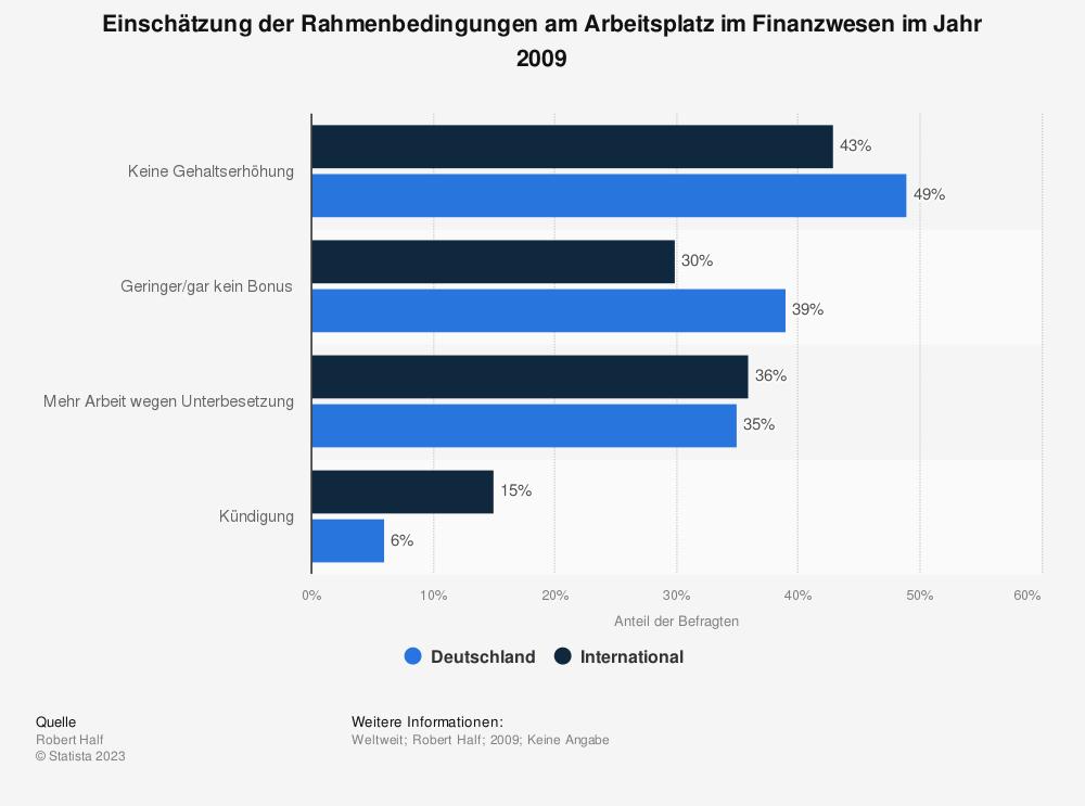 Statistik: Einschätzung der Rahmenbedingungen am Arbeitsplatz im Finanzwesen im Jahr 2009 | Statista