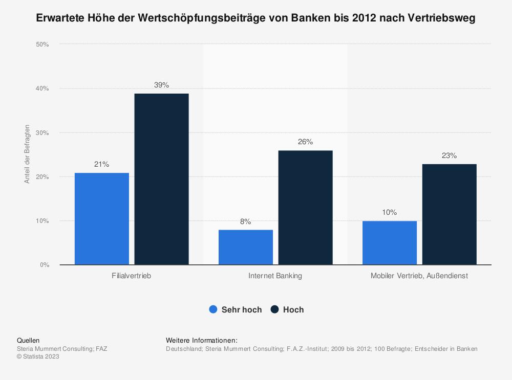 Statistik: Erwartete Höhe der Wertschöpfungsbeiträge von Banken bis 2012 nach Vertriebsweg | Statista