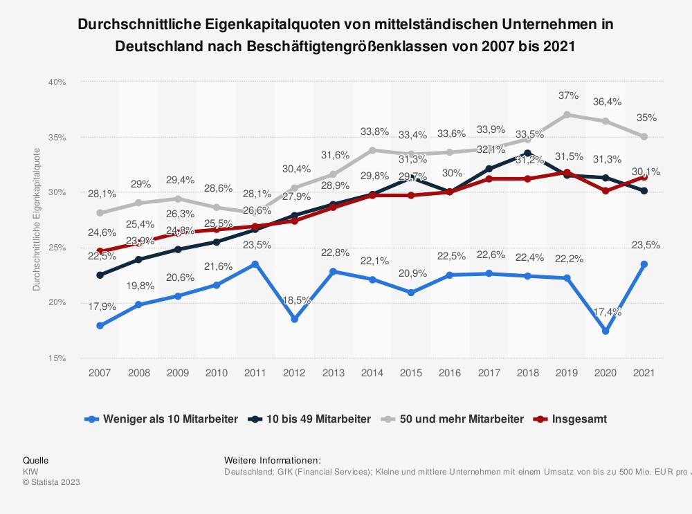 Statistik: Durchschnittliche Eigenkapitalquoten von mittelständischen Unternehmen in Deutschland nach Beschäftigtengrößenklassen von 2005 bis 2017 | Statista