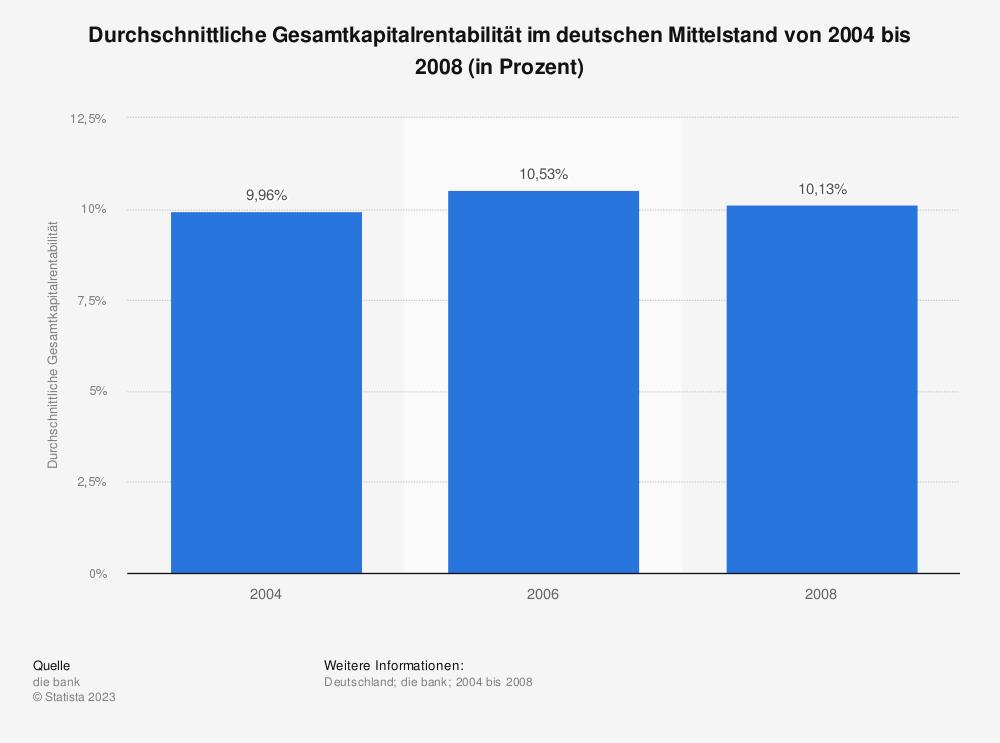 Statistik: Durchschnittliche Gesamtkapitalrentabilität im deutschen Mittelstand von 2004 bis 2008 (in Prozent) | Statista
