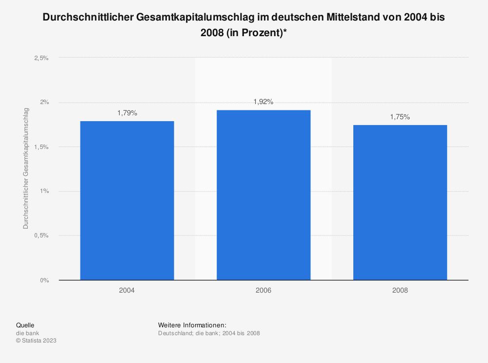 Statistik: Durchschnittlicher Gesamtkapitalumschlag im deutschen Mittelstand von 2004 bis 2008 (in Prozent)* | Statista