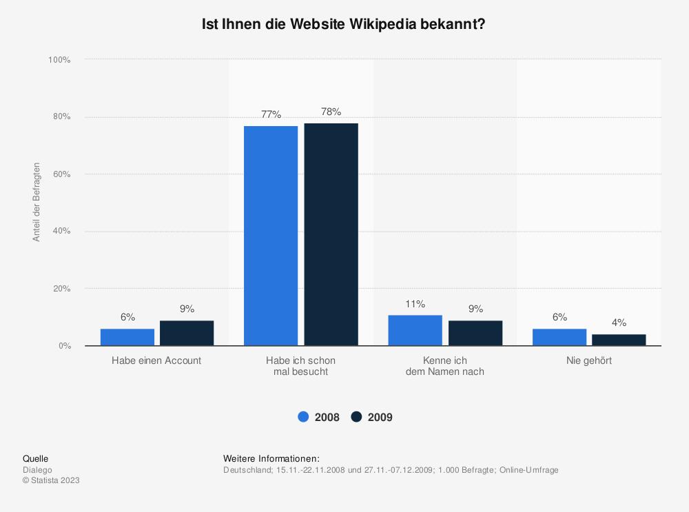 Statistik: Ist Ihnen die Website Wikipedia bekannt? | Statista