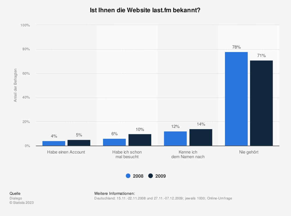 Statistik: Ist Ihnen die Website last.fm bekannt? | Statista