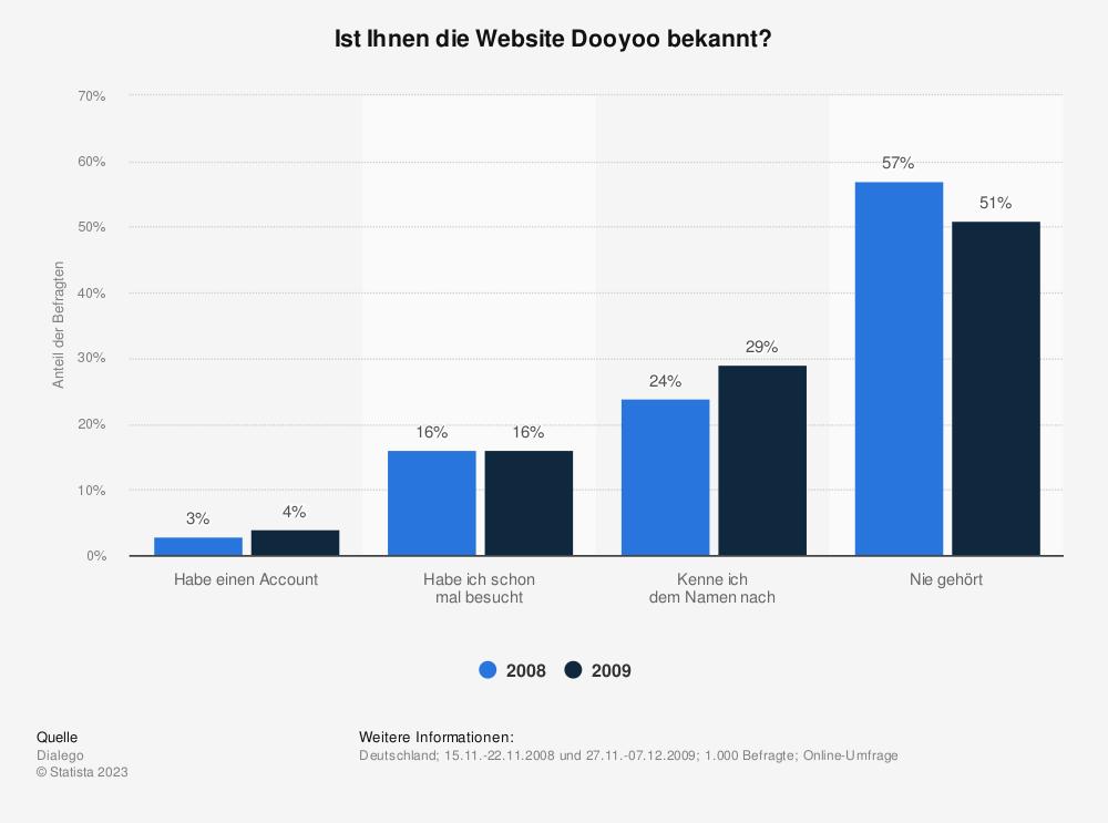 Statistik: Ist Ihnen die Website Dooyoo bekannt? | Statista