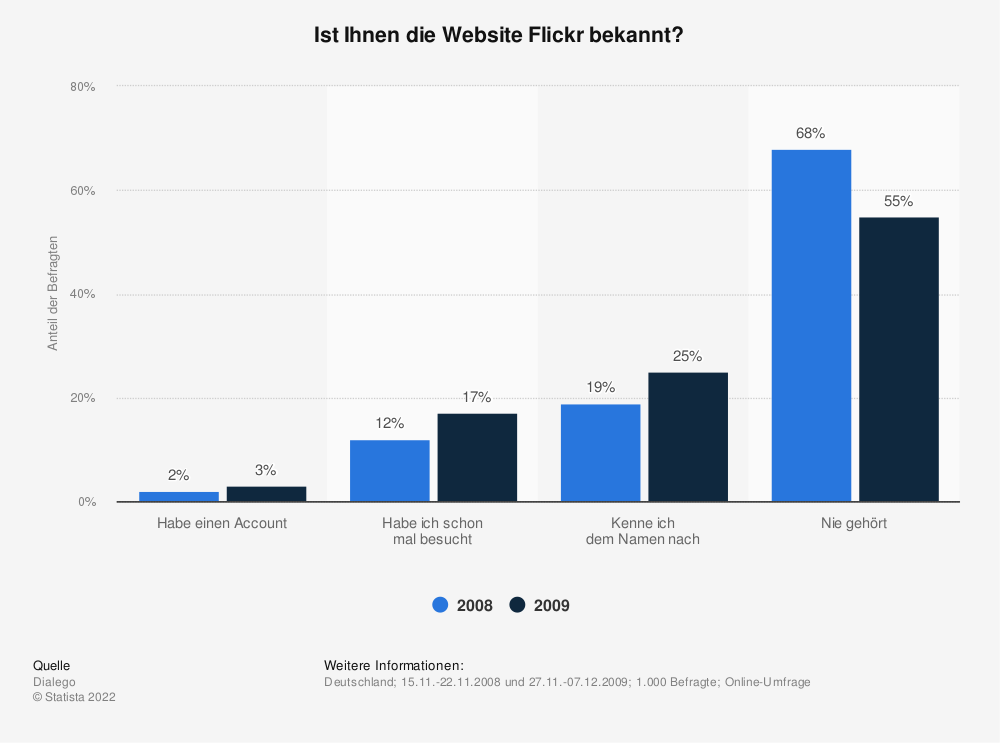 Statistik: Ist Ihnen die Website Flickr bekannt? | Statista