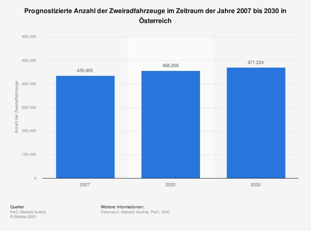 Statistik: Prognostizierte Anzahl der Zweiradfahrzeuge im Zeitraum der Jahre 2007 bis 2030 in Österreich | Statista