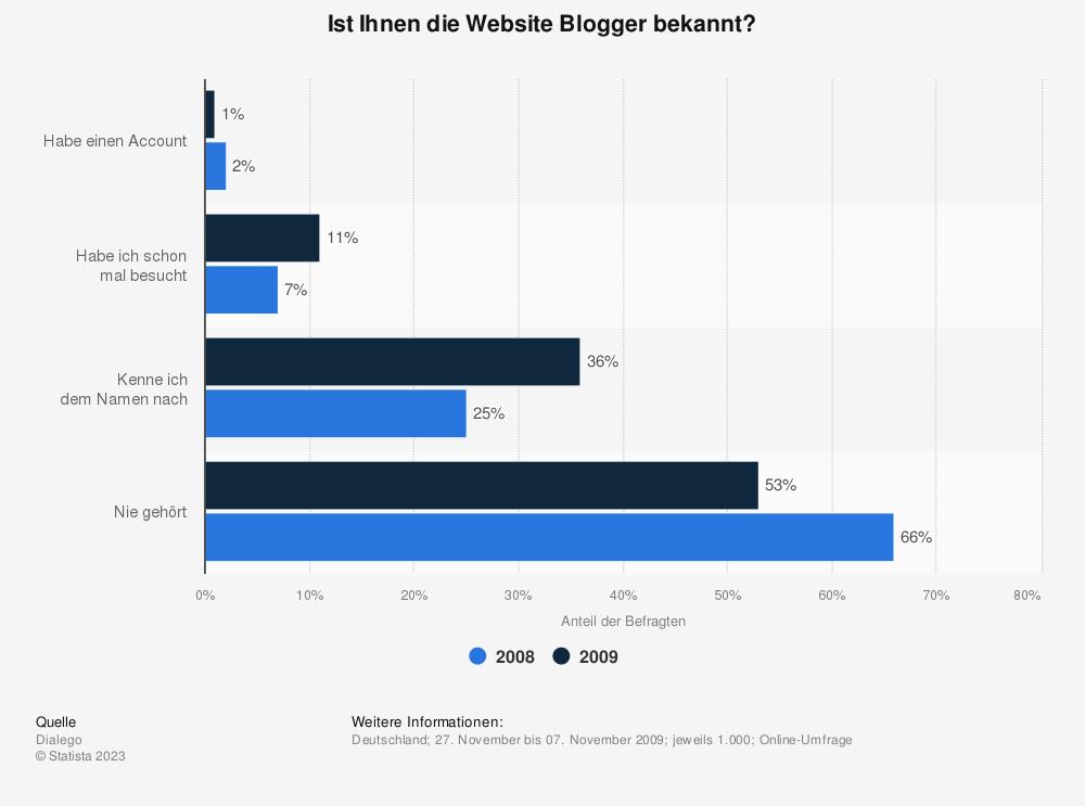 Statistik: Ist Ihnen die Website Blogger bekannt? | Statista