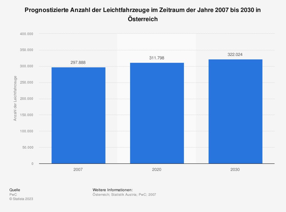 Statistik: Prognostizierte Anzahl der Leichtfahrzeuge im Zeitraum der Jahre 2007 bis 2030 in Österreich | Statista