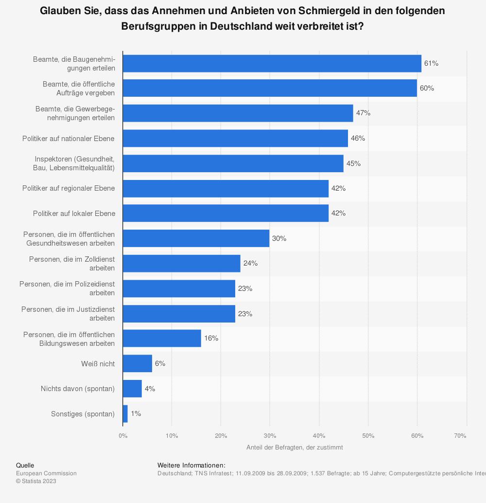 Statistik: Glauben Sie, dass das Annehmen und Anbieten von Schmiergeld in den folgenden Berufsgruppen in Deutschland weit verbreitet ist?   Statista