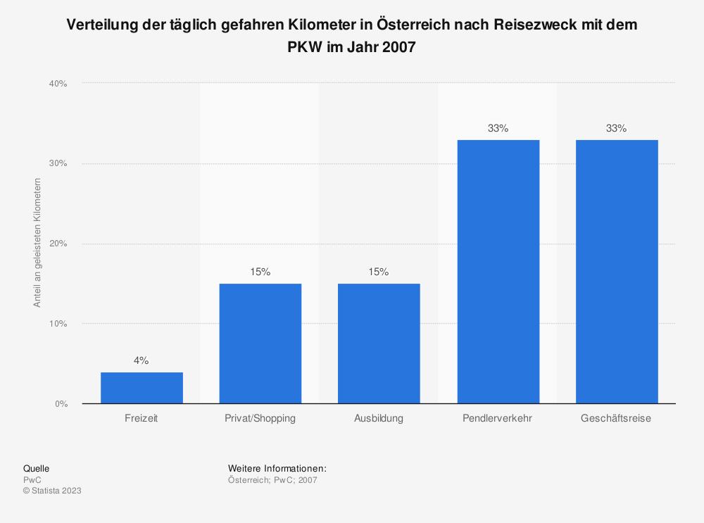 Statistik: Verteilung der täglich gefahren Kilometer in Österreich nach Reisezweck mit dem PKW im Jahr 2007 | Statista