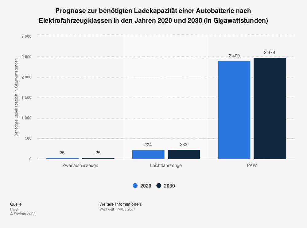 Statistik: Prognose zur benötigten Ladekapazität einer Autobatterie nach Elektrofahrzeugklassen in den Jahren 2020 und 2030 (in Gigawattstunden) | Statista