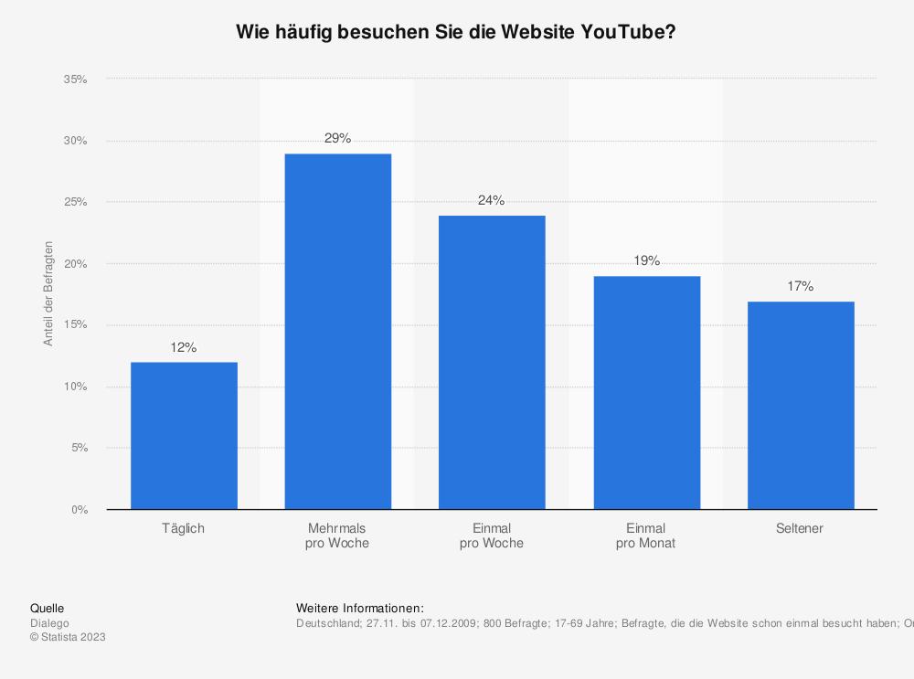 Statistik: Wie häufig besuchen Sie die Website YouTube?   Statista