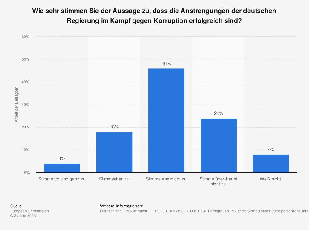 Statistik: Wie sehr stimmen Sie der Aussage zu, dass die Anstrengungen der deutschen Regierung im Kampf gegen Korruption erfolgreich sind? | Statista