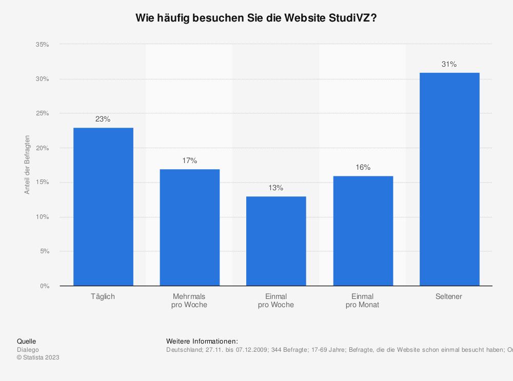 Statistik: Wie häufig besuchen Sie die Website StudiVZ? | Statista
