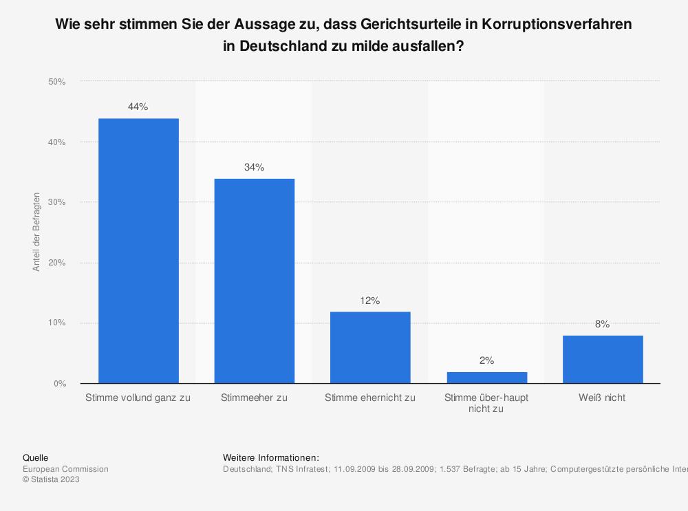 Statistik: Wie sehr stimmen Sie der Aussage zu, dass Gerichtsurteile in Korruptionsverfahren in Deutschland zu milde ausfallen? | Statista