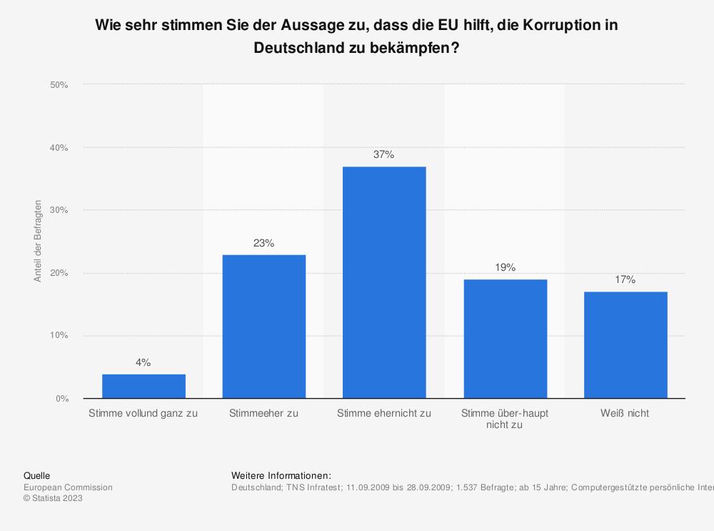 Statistik: Wie sehr stimmen Sie der Aussage zu, dass die EU hilft, die Korruption in Deutschland zu bekämpfen? | Statista
