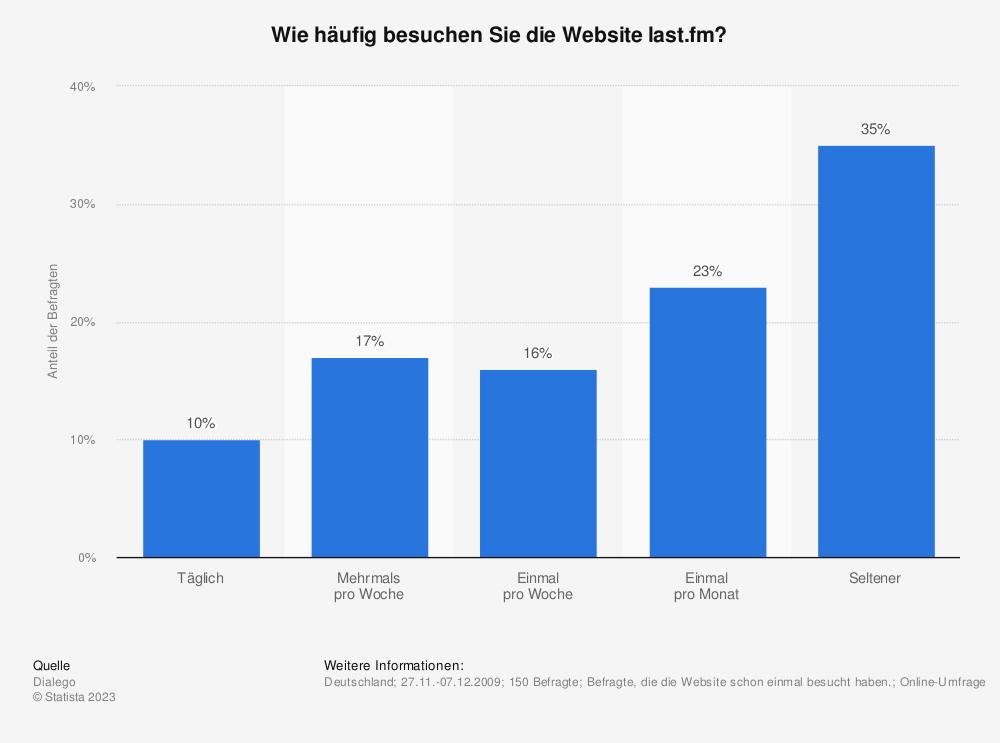 Statistik: Wie häufig besuchen Sie die Website last.fm? | Statista