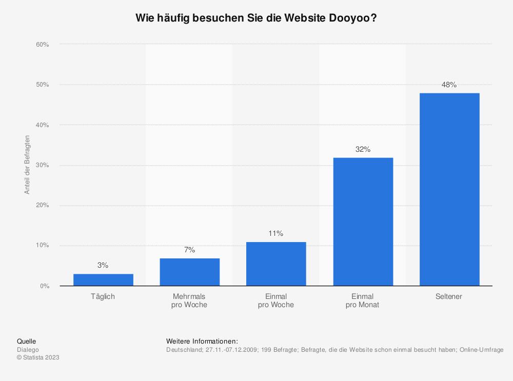Statistik: Wie häufig besuchen Sie die Website Dooyoo? | Statista