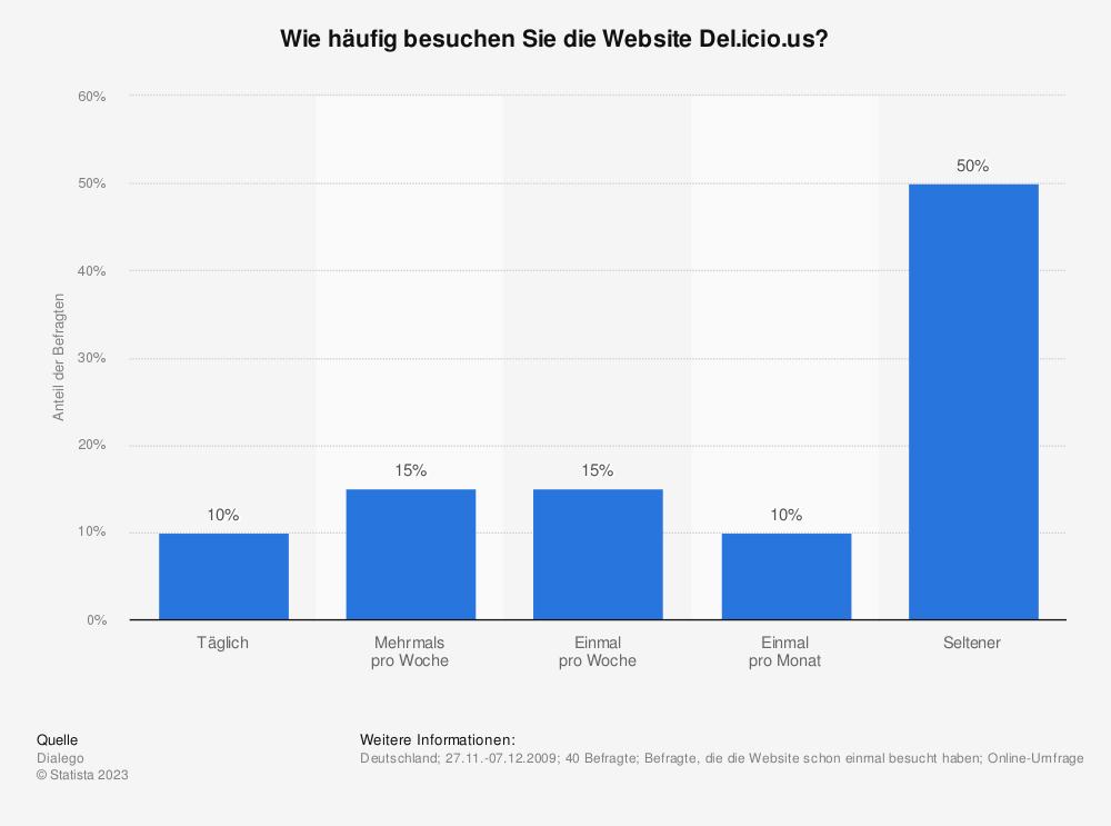 Statistik: Wie häufig besuchen Sie die Website Del.icio.us? | Statista