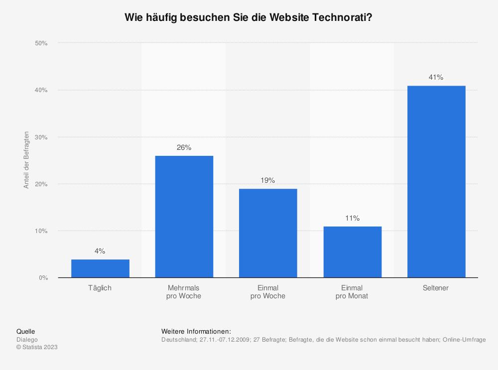 Statistik: Wie häufig besuchen Sie die Website Technorati? | Statista