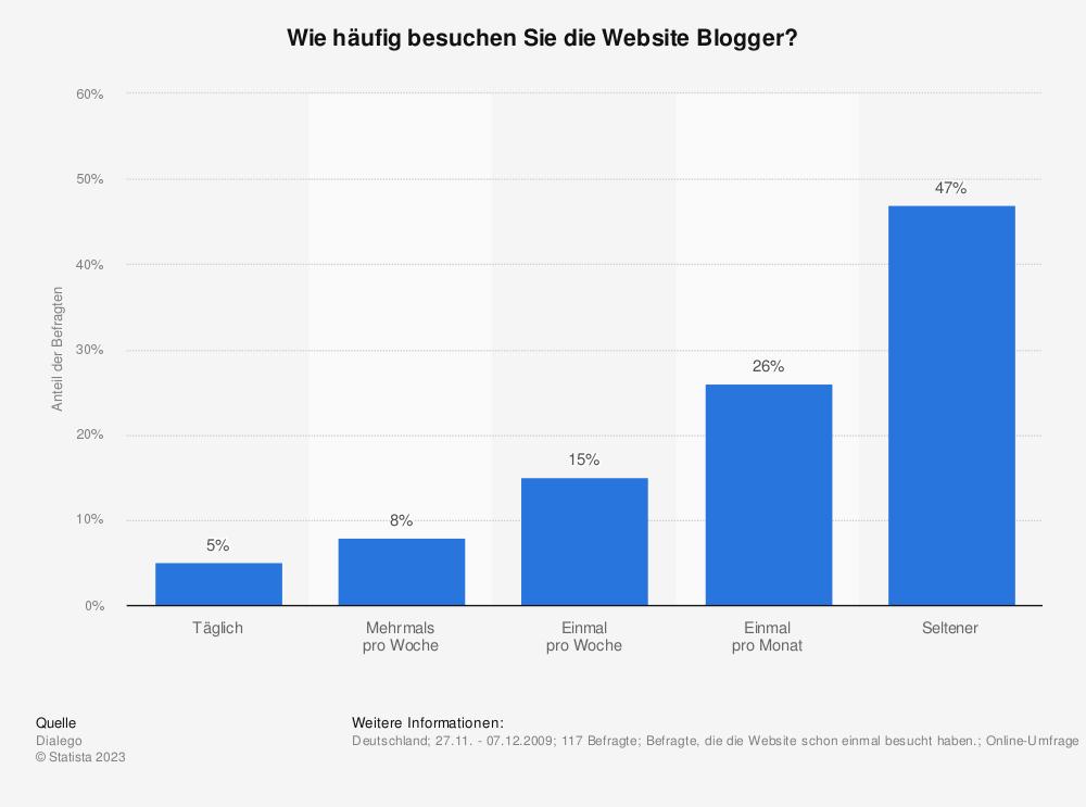 Statistik: Wie häufig besuchen Sie die Website Blogger? | Statista