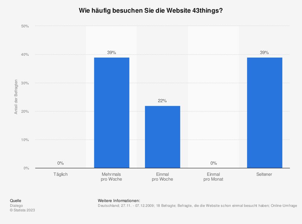 Statistik: Wie häufig besuchen Sie die Website 43things? | Statista