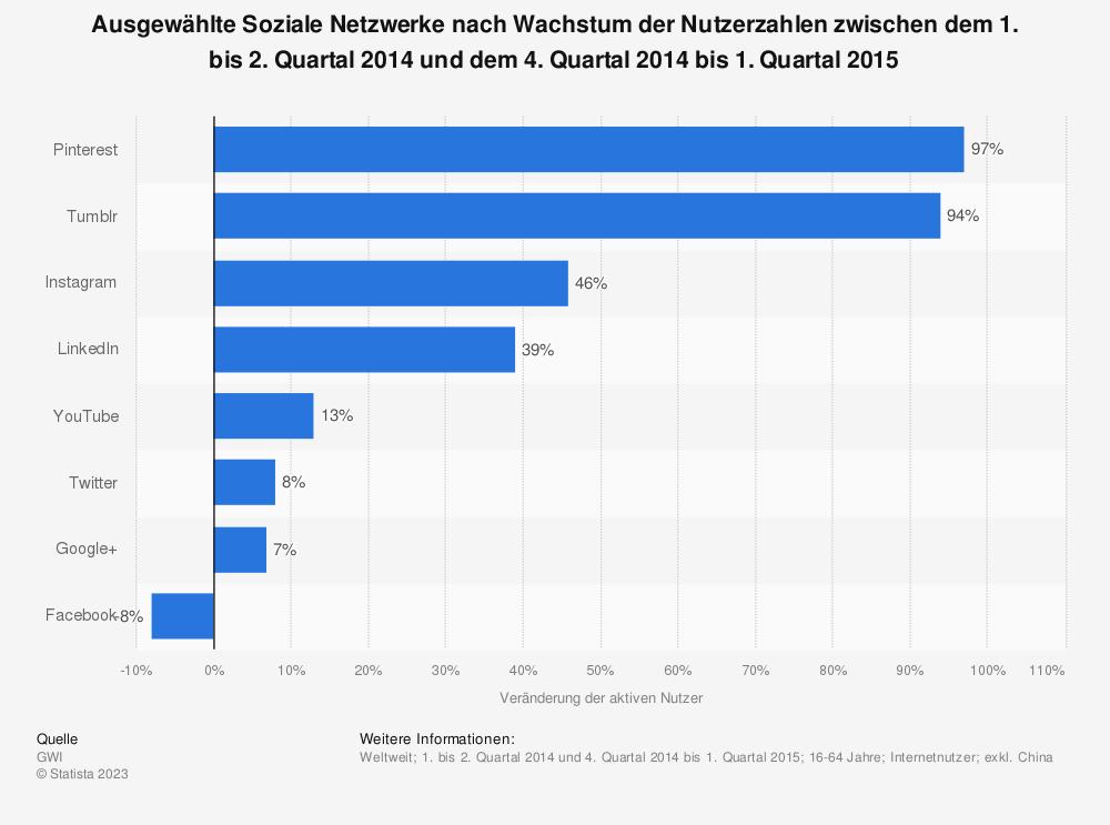 Statistik: Ausgewählte Soziale Netzwerke nach Wachstum der Nutzerzahlen zwischen dem 1. bis 2. Quartal 2014 und dem 4. Quartal 2014 bis 1. Quartal 2015 | Statista