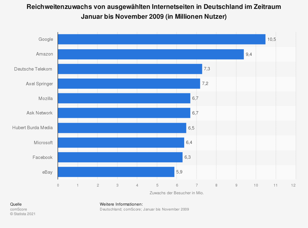 Statistik: Reichweitenzuwachs von ausgewählten Internetseiten in Deutschland im Zeitraum Januar bis November 2009 (in Millionen Nutzer) | Statista