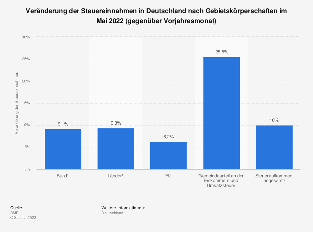 ver nderung der steuereinnahmen in deutschland nach gebietsk rperschaften 2016 statistik. Black Bedroom Furniture Sets. Home Design Ideas