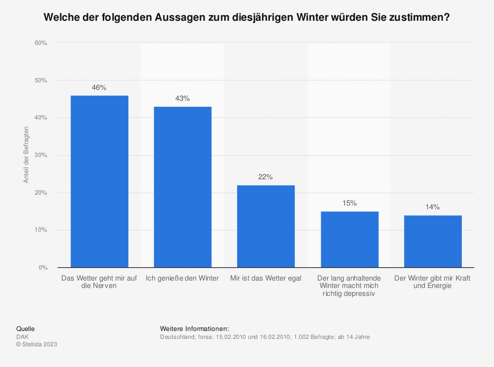 Statistik: Welche der folgenden Aussagen zum diesjährigen Winter würden Sie zustimmen? | Statista