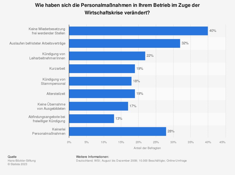 Statistik: Wie haben sich die Personalmaßnahmen in Ihrem Betrieb im Zuge der Wirtschaftskrise verändert? | Statista
