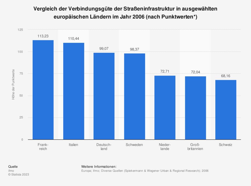 Statistik: Vergleich der Verbindungsgüte der Straßeninfrastruktur in ausgewählten europäischen Ländern im Jahr 2006 (nach Punktwerten*) | Statista