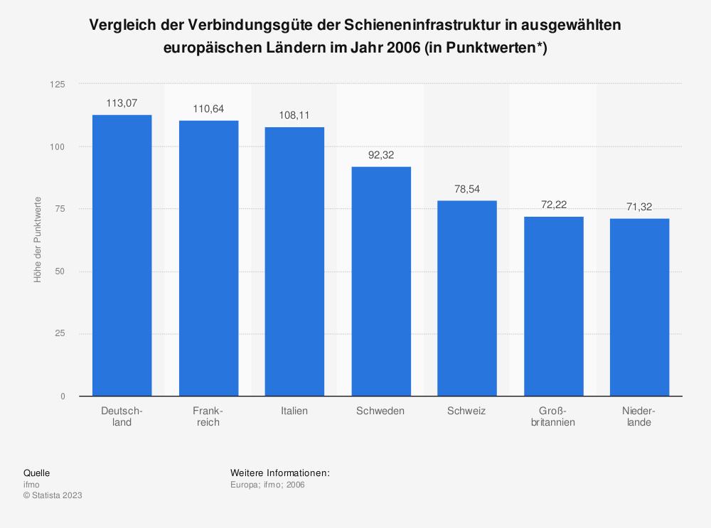 Statistik: Vergleich der Verbindungsgüte der Schieneninfrastruktur in ausgewählten europäischen Ländern im Jahr 2006 (in Punktwerten*)   Statista