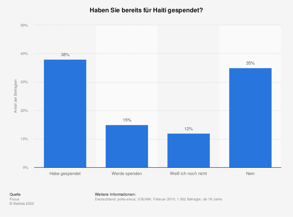 Statistik: Haben Sie bereits für Haiti gespendet? | Statista