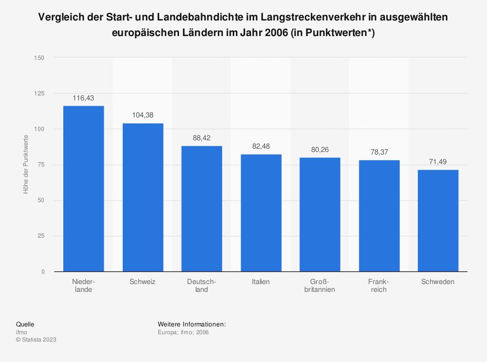 Statistik: Vergleich der Start- und Landebahndichte im Langstreckenverkehr in ausgewählten europäischen Ländern im Jahr 2006 (in Punktwerten*)   Statista