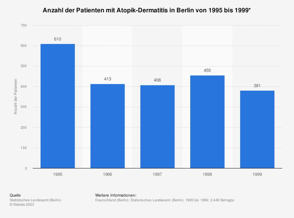 Statistik: Anzahl der Patienten mit Atopik-Dermatitis in Berlin von 1995 bis 1999*  | Statista