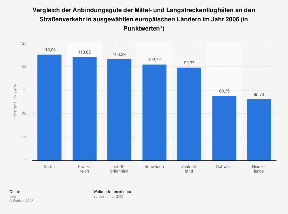 Statistik: Vergleich der Anbindungsgüte der Mittel- und Langstreckenflughäfen an den Straßenverkehr in ausgewählten europäischen Ländern im Jahr 2006 (in Punktwerten*) | Statista